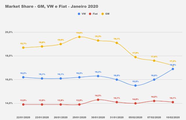 Carros mais vendidos - 1º decêndio de fevereiro de 2020