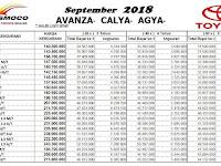 Simulasi Kredit Mobil Toyota Nasmoco Wilayah Jawa Tengah & DIY September 2018