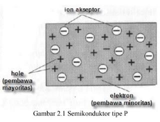 Semikonduktor Tipe-p 3
