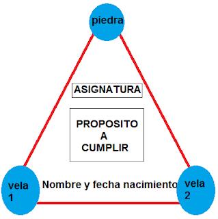 Ritual Tarot Artenara Estudios