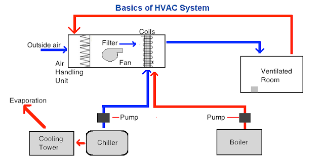 basics of hvac system pharmaceutical guidelines. Black Bedroom Furniture Sets. Home Design Ideas