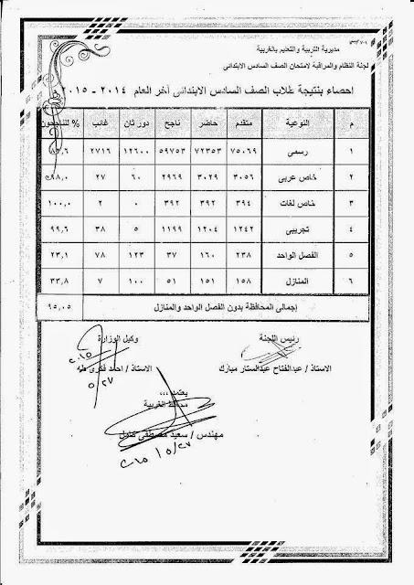 ننشر اسماء اوائل الشهادة الابتدائية محافظة الغربية اخر العام 2015