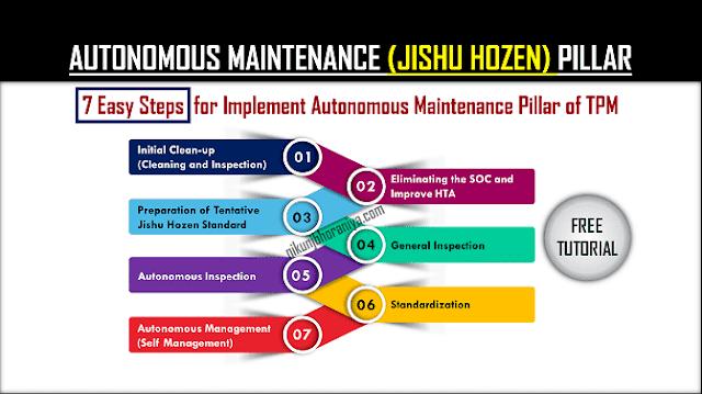 7 Steps of Jishu Hozen (Autonomous Maintenance) Pillar in TPM