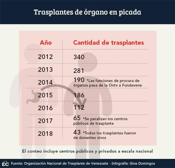 """Trasplantes de órganos son """"inalcanzables"""" a dos años de la paralización del programa nacional"""
