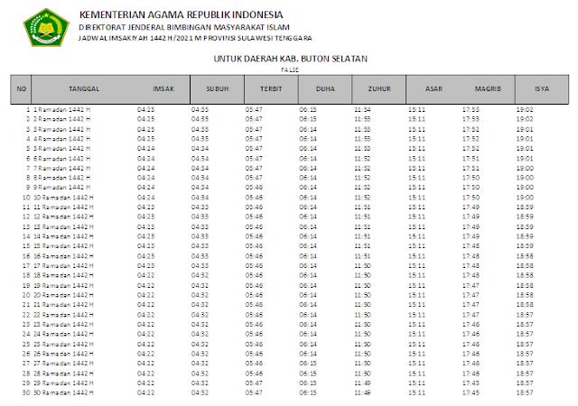 Jadwal Imsakiyah Ramadhan 1442 H Kabupaten Buton Selatan, Provinsi Sulawesi Tenggara