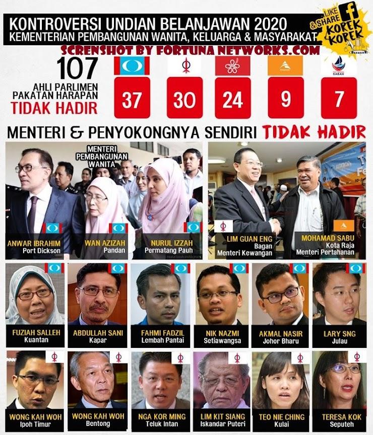 Kontroversi Undi Budget Kementerian Wanita, DAP/PH Hendak Cari Salah Siapa?