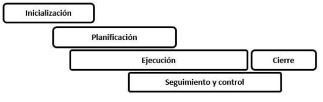 Fases de un proyecto - No secuenciales