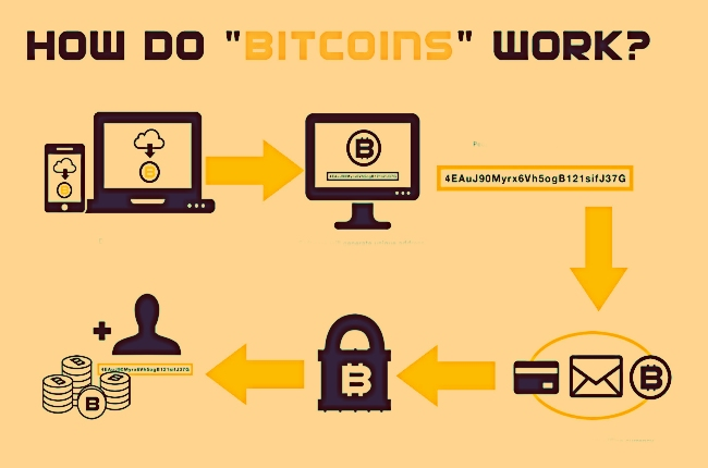 How Bitcoin Works?