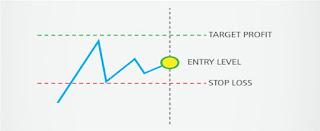 Kapan seorang trader harus cut loss