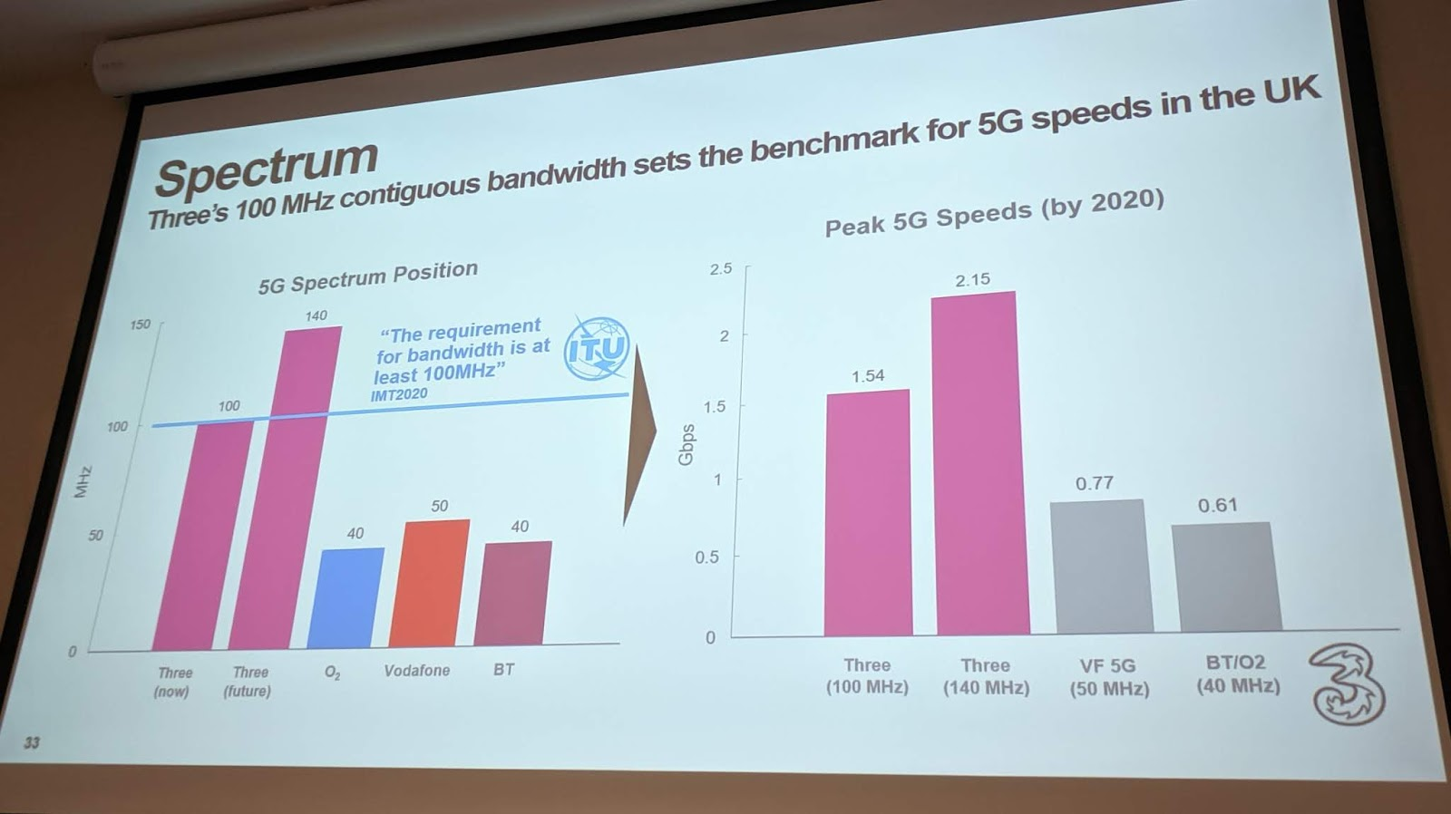 The 3g4g Blog 5g Speedtests And Theoretical Max Speeds