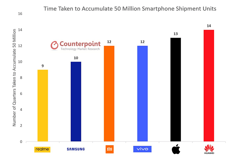 Fastest to reach 50 million mark data