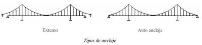 Tipos de anclaje en puentes colgantes