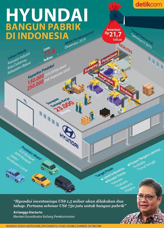 Buka Pabrik di RI, Hyundai di Deltamas Bakal Serap 23.000 Tenaga Pekerja