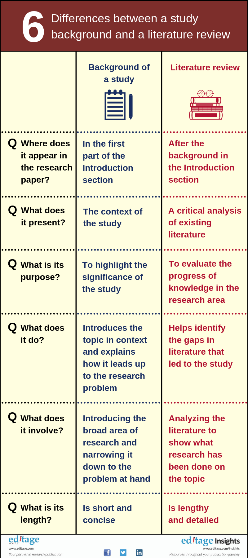 6 Differences between study background and literature review #infographic
