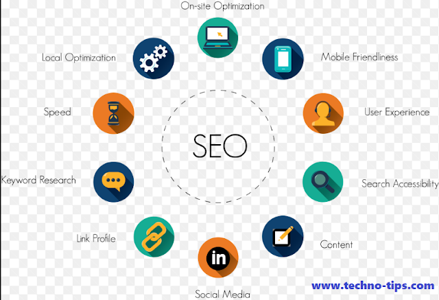 How do SEO and increase the traffic of your blog