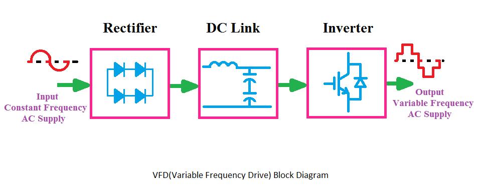 VFD Block Diagram, Applications, Advantages, Circuit, Panel ... on