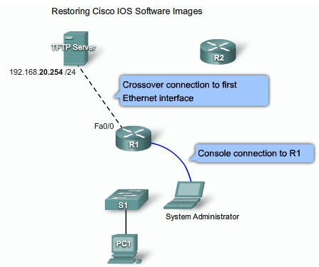 ICTechNotes: Network Security
