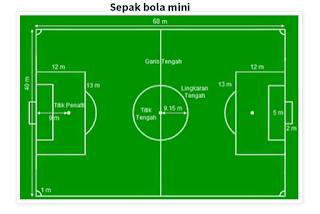 Materi sepak bola mini