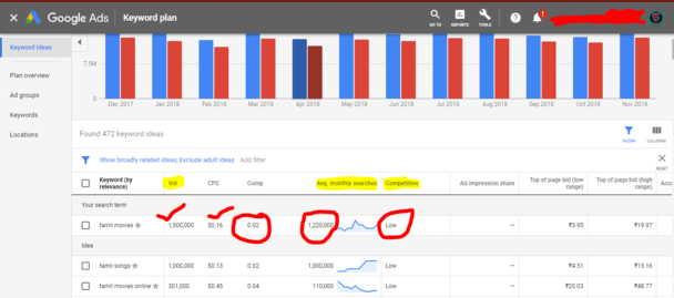 SEO Tool is Google Keyword Planner