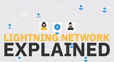 Lighning Network Là Gì?