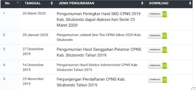 Pengumuman Peringkat Hasil SKD CPNS 2019 Kab. Situbondo
