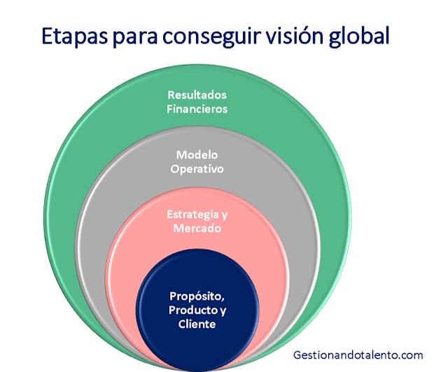 Etapas para conseguir visión global