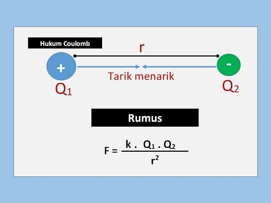 cara menghitung gaya tolak menolak atau tarik menarik antar dua muatan listrik