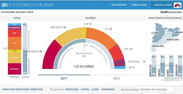 Mayoría absoluta del independentismo en Cataluña, aunque haya ganado las elecciones Ciudadanos. El PP se hunde con tres escaños