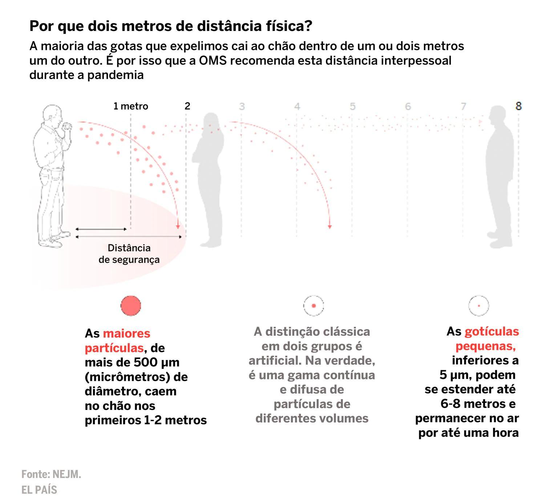 Imagem explicando o por que se deve manter 2 metros de distância social