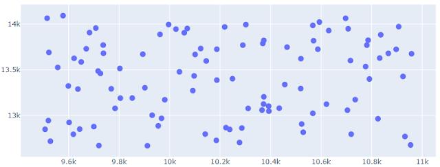 Height scatter plot