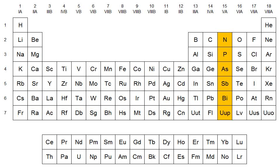 Qumicas los nitrogenoides en la tabla peridica urtaz Images