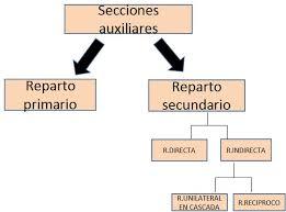 reparto-secundario-contabilidad-costes