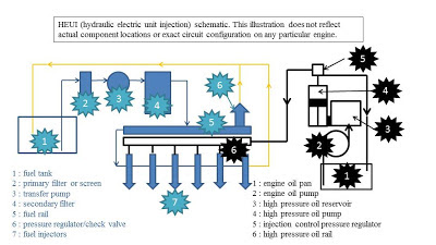 Slide1 Navistar Liter Engine Diagram on