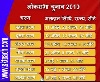17वी  लोकसभा में चुनाव  2019 महत्वपूर्ण तथ्य....