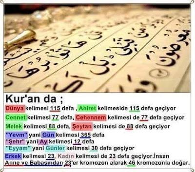 Kuran Mucizeleri, Kur'anı Kerim, ayet, ayetler, dünya, cennet, cehennem, melek, şeytan, şehr, yevm, eyyam, erkek, kadın, kromozan