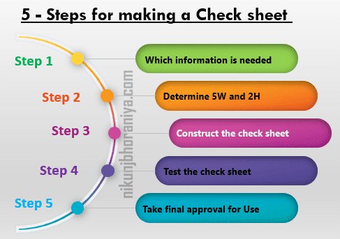 Steps for Making a Check Sheet