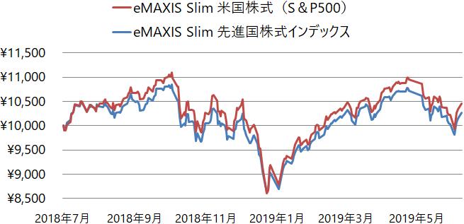 eMAXIS Slim 米国株式(S&P500)とeMAXIS Slim 先進国株式インデックスの基準価額の推移(チャート)