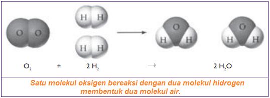 Satu molekul oksigen bereaksi dengan dua molekul hidrogen membentuk dua molekul air.