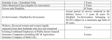 General Insurance Corporation Of India Recruitment 2021