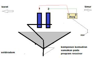 ini adalah posisi instalasi LNB secara normal yaitu posisi dseq LNB 1 bearada posisi barat agar tidak bingung saat program receiver