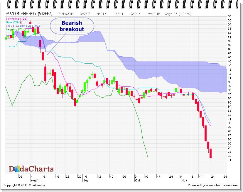Suzlon Energy Technical chart
