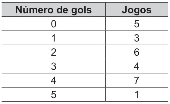 Número de Gols