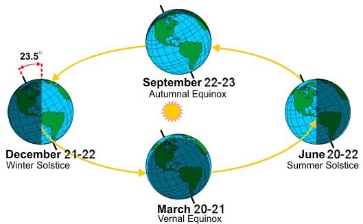date des solstices