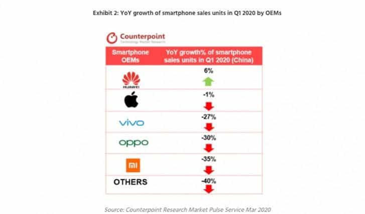 لى عكس الشركات المصنعة الأصلية الأخرى ، عانت Huawei من الحد الأدنى من التأثير خلال الربع الأول من عام 2020. حققت الشركة زيادة فعلية في المبيعات بنسبة 6٪.