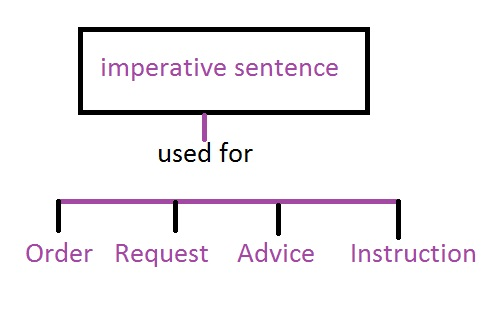 Imperative sentences can be used for order, request, instruction, advice or invitation.