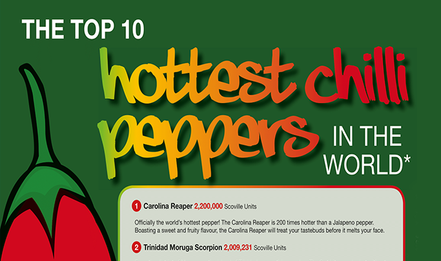 The Top 10 Hottest Chilli Peppers in the World