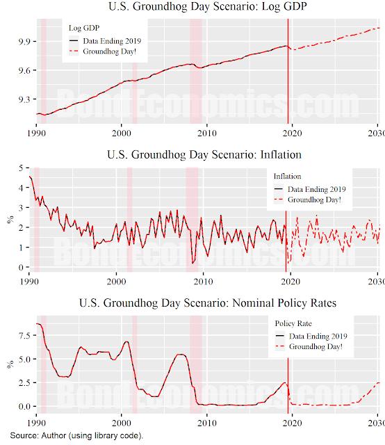 Figure: Groundhog Data Inputs