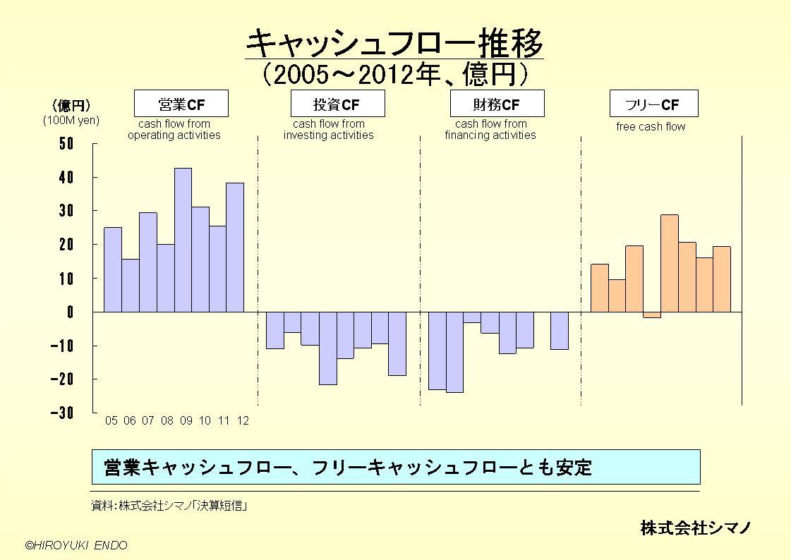 株式会社シマノのキャッシュフロー推移