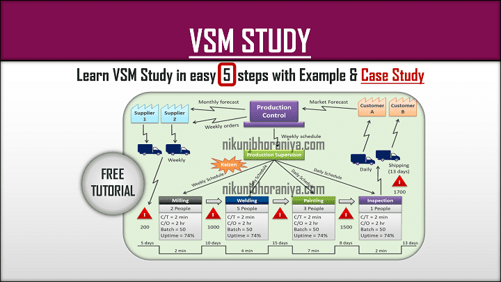 Value Stream Mapping VSM Study with example Case Study