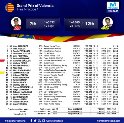 Hasil FP1 MotoGP Valencia 2018